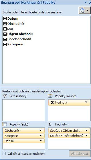 Ukázkové uspořádání kontingenční tabulky.
