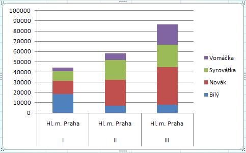 Graf s filtrovanými záznamy.